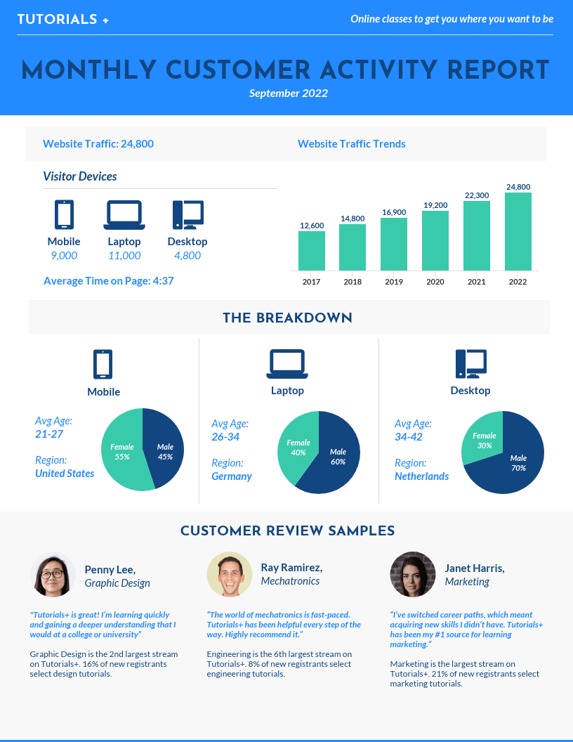 55+ Annual Report Design Templates & Inspirational Examples Intended For Good Report Templates
