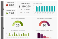 Financial Dashboards - See The Best Examples & Templates regarding Financial Reporting Dashboard Template