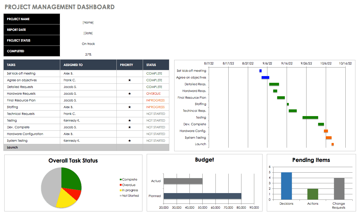 Free Excel Dashboard Templates - Smartsheet Regarding Project Status Report Dashboard Template