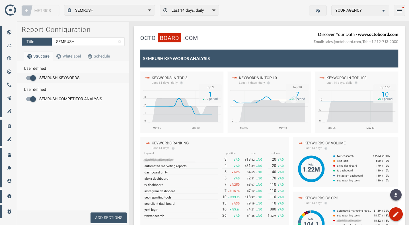 Marketing Analytics Reporting Templates Regarding Reporting Website Templates