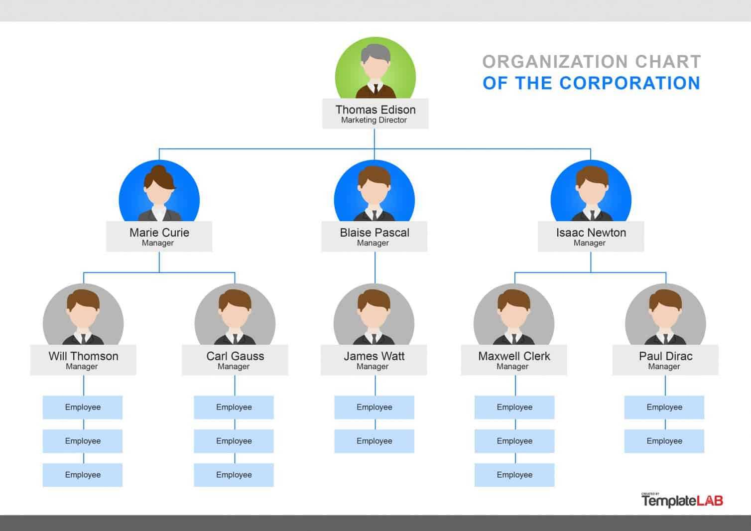Organization Chart With Photos Template - Cuna Within Organization Chart Template Word