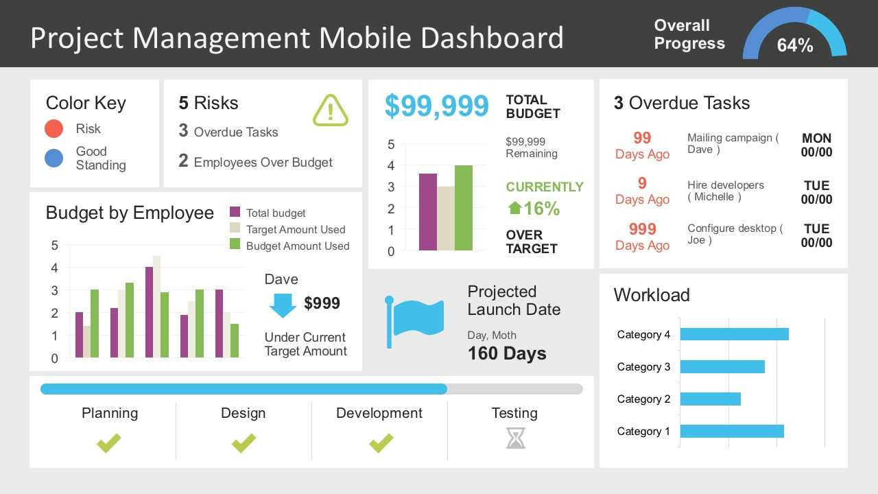 Project Management Dashboard Powerpoint Template Inside Project Status Report Dashboard Template